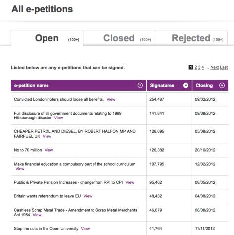 HM Government e-Petition Site